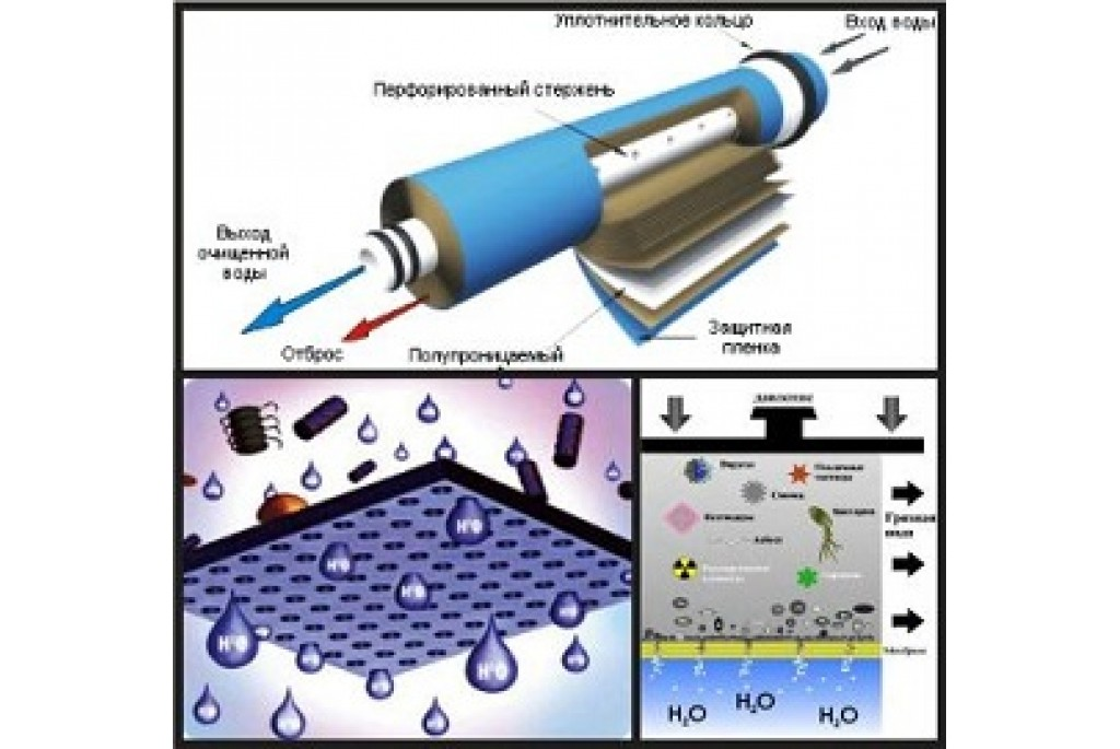 Обратный осмос для очистки воды: принцип работы и установка